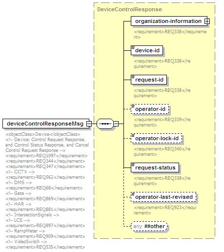 Schema TMDD xsd schema location: C:\Consystec\projects